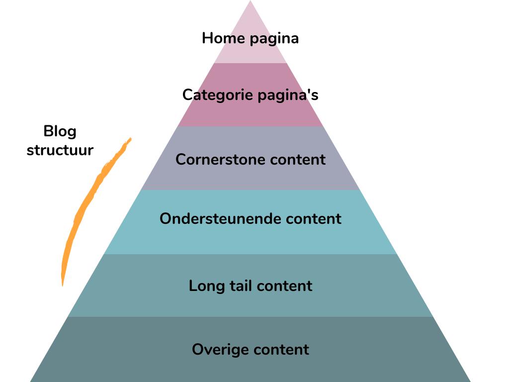 Content piramide